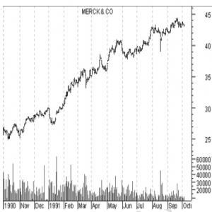 نقش مولفه زمان در قیمت
