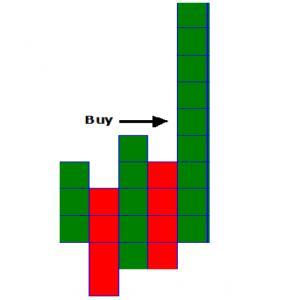 الگوهای خرید و فروش