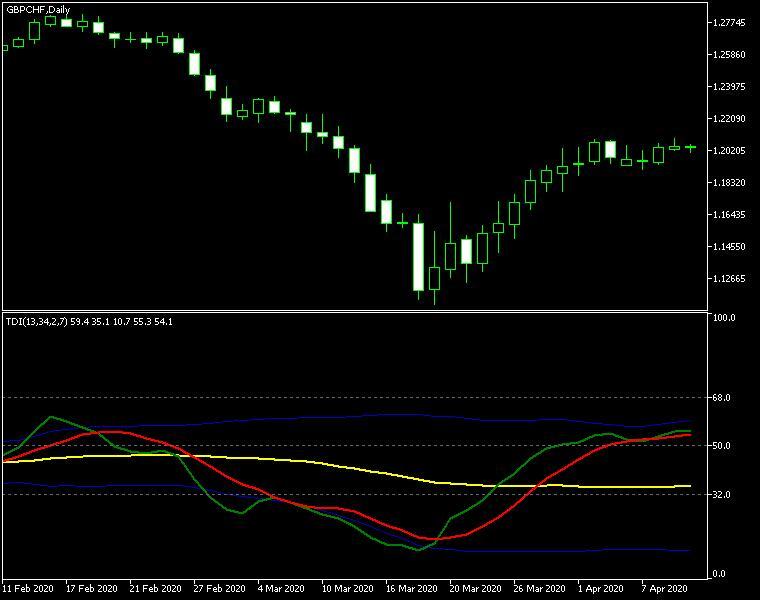 دانلود اندیکاتور TradersDynamicIndex متاتریدر 4